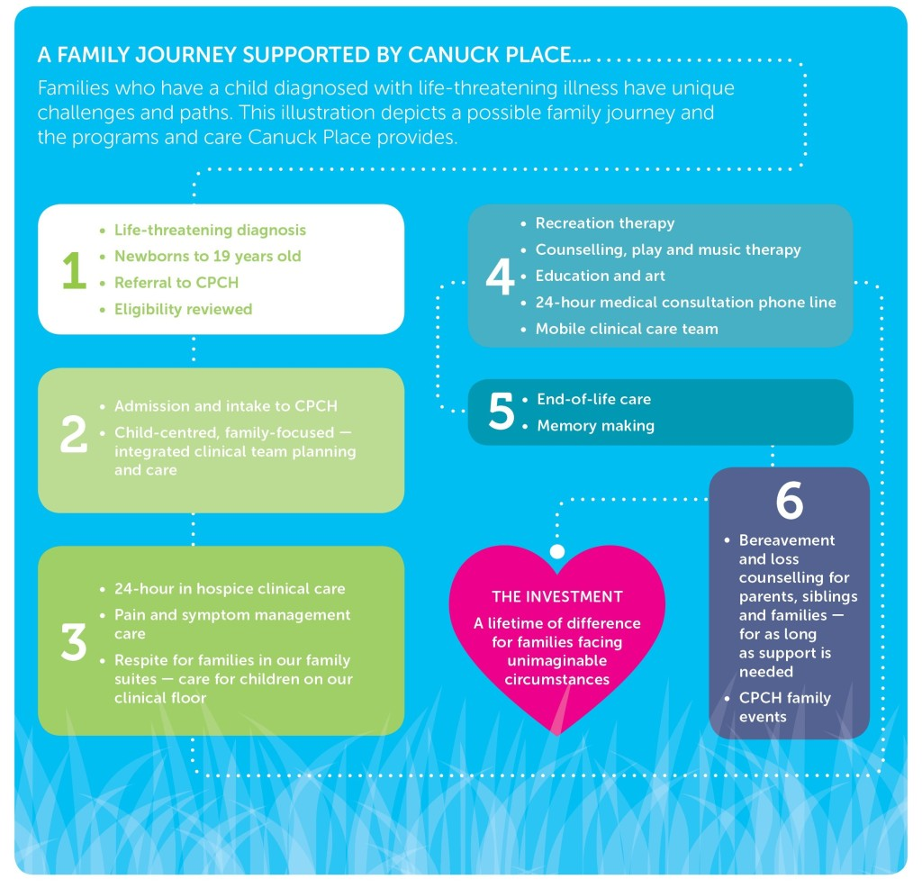 A children's hospice differs from an adult hospice. Not only does Canuck Place offer end-of-life care, but they work with families throughout the entire span of a child's life; from the point of diagnosis and progression of illness, to death and beyond.